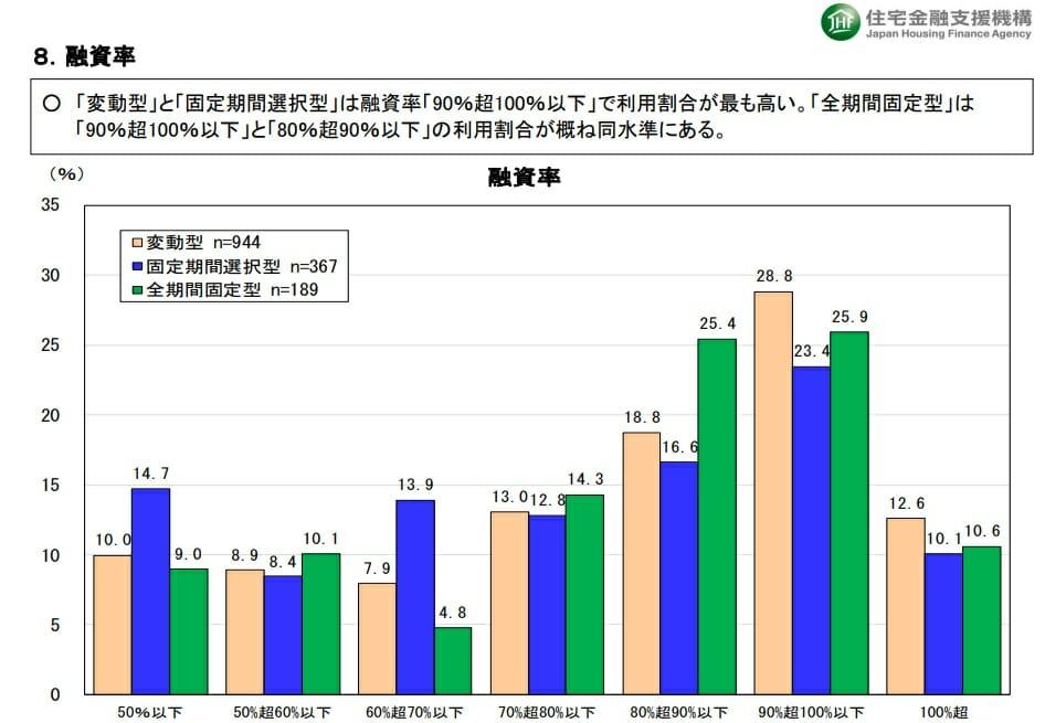 住宅ローン利用者の実態調査(融資率)