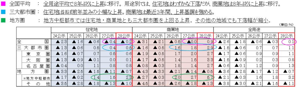 国土交通省 平成28年地価公示
