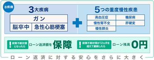 住信SBIネット銀行の8疾病保障