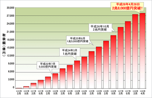 sbi_loan_toriatukaigaku_201604