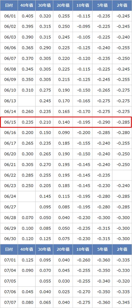 国債の主要レート推移