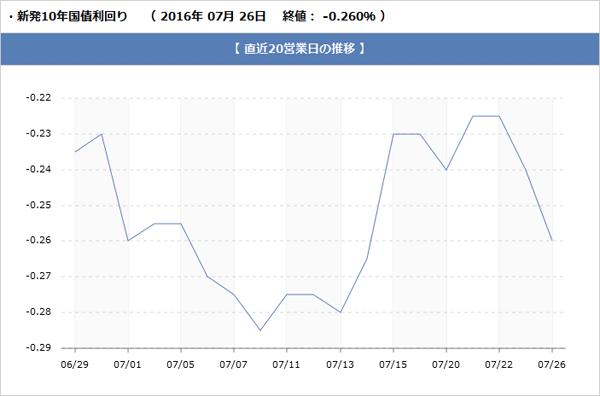新発10年国債利回りのグラフ