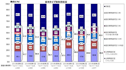 2015 年度 民間住宅ローン利用者の実態調査のグラフ