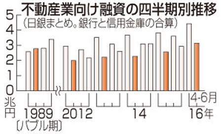 4~6月の新規貸出額のグラフ