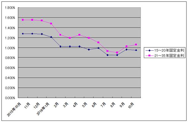 フラット35の金利推移グラフ
