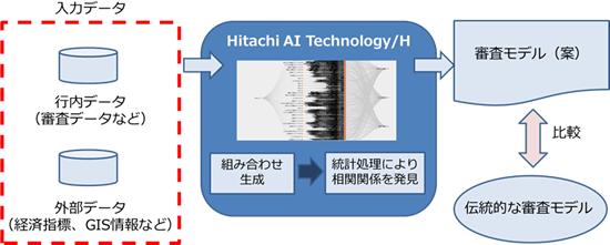 AIやビックデータを審査に活用するイメージ