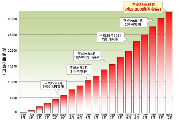 住信SBIネット銀行の住宅ローン取扱額のグラフ