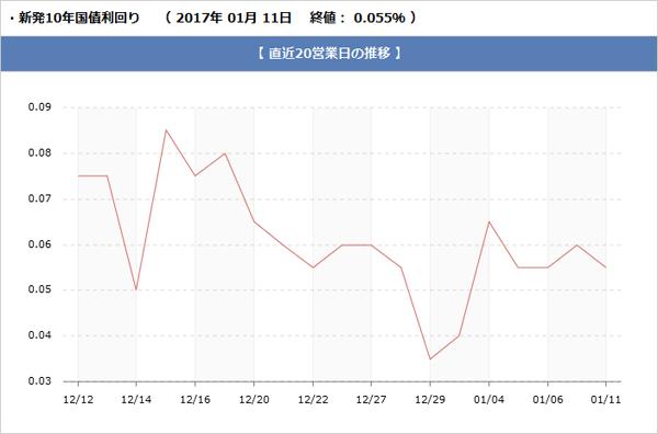 長期金利の推移グラフ