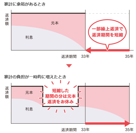 新生銀行のコントロール返済説明図