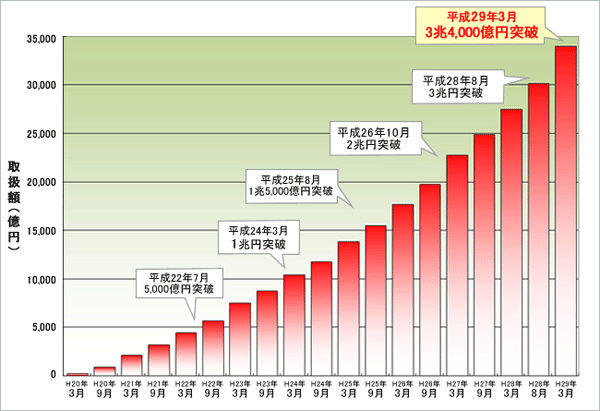 住信SBIネット銀行の住宅ローン取扱額のグラフです