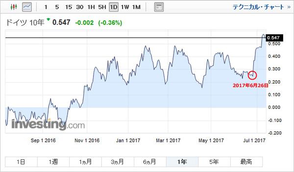 ドイツ10年国債利回りのグラフです