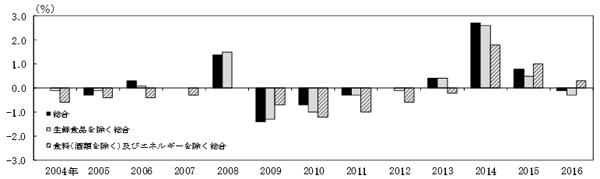 消費者物価指数の推移グラフです