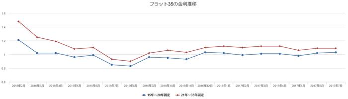 2016年2月以降のフラット35の金利推移のグラフ