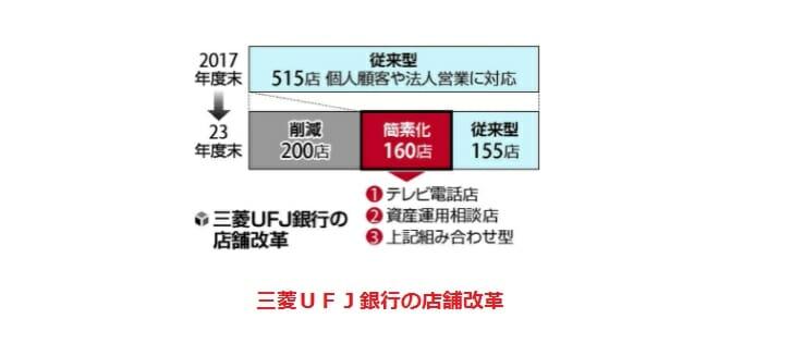 三菱UFJ銀行の店舗改革イメージ