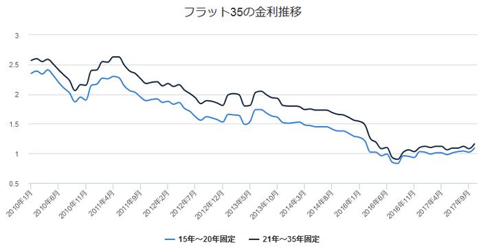 フラット35の金利推移のグラフでfす