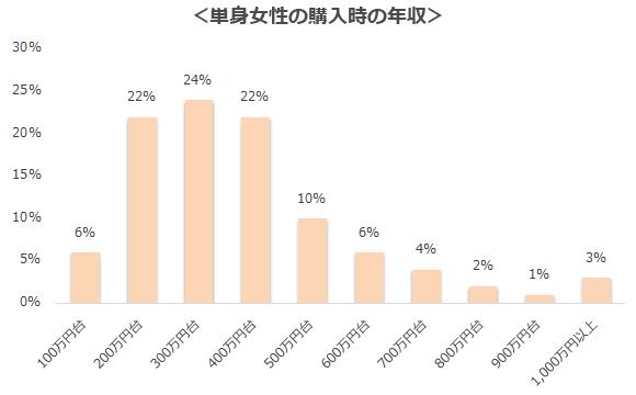 単身女性の購入時の年収のグラフです