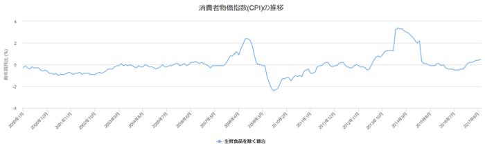 消費者物価指数「生鮮食品を除く総合」のグラフです