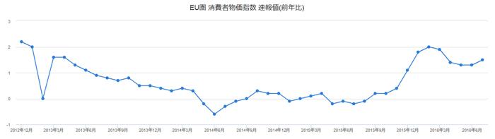 EU圏 消費者物価指数のグラフです
