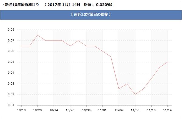 長期金利の推移グラフです