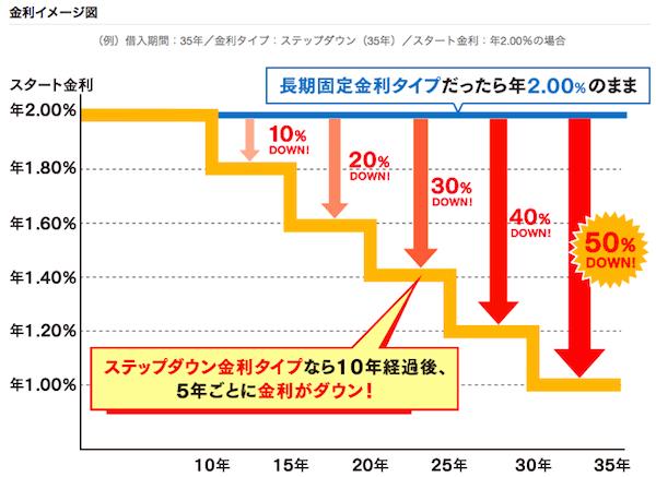 新生銀行ステップダウン金利タイプのイメージ図です