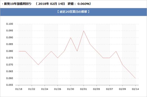 長期金利のグラフです