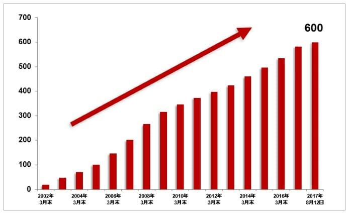 楽天銀行の口座数