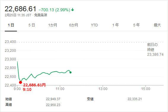 日経平均株価のチャートです