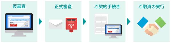住信SBIネット銀行の借り換えの手順のイメージです