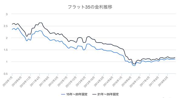 フラット35の金利推移グラフです