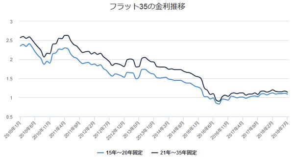 フラット35の金利推移のグラフ