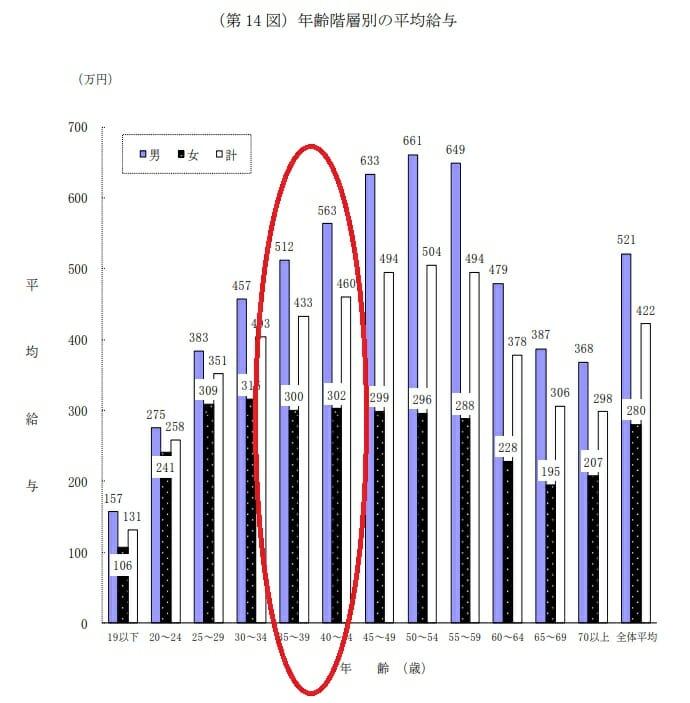 日本人の年代別の平均収入