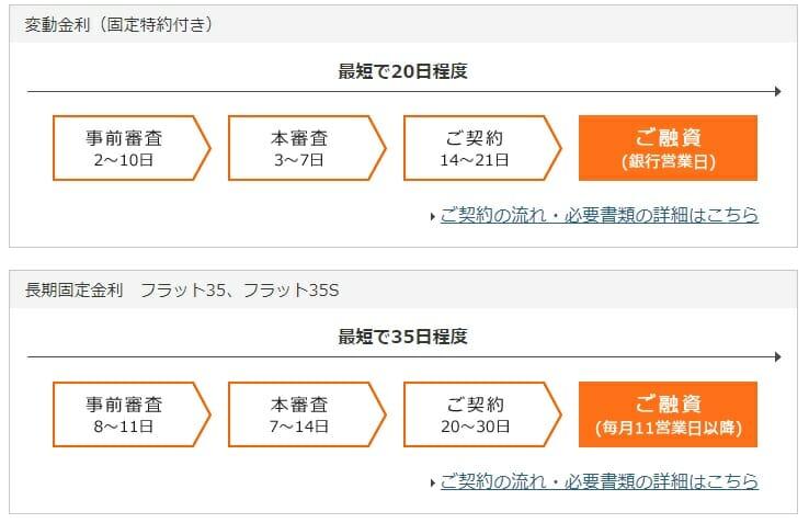 楽天銀行の住宅ローン審査の流れ(日数)