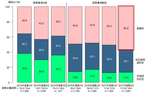 選んだ金利タイプの調査結果のグラフです