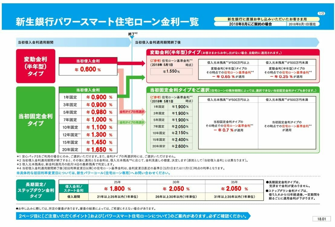新生銀行の2018年8月の住宅ローン金利