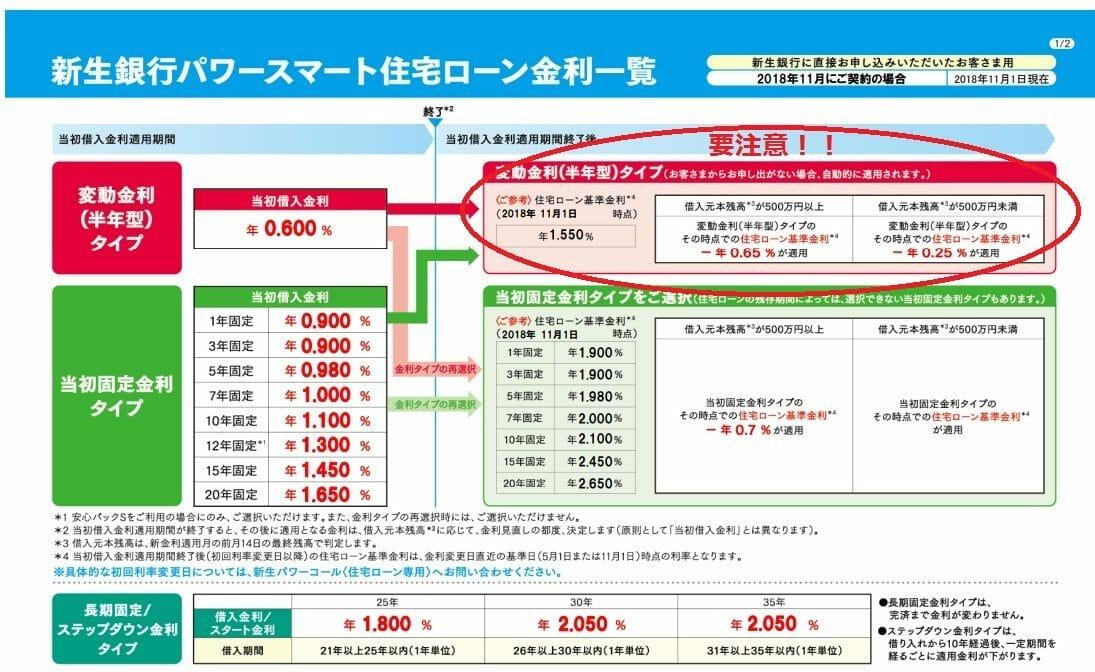 新生銀行の2018年11月の住宅ローン金利
