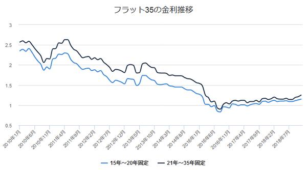 フラット35の金利推移のグラフです