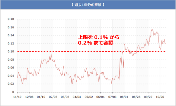 長期金利の推移グラフです。