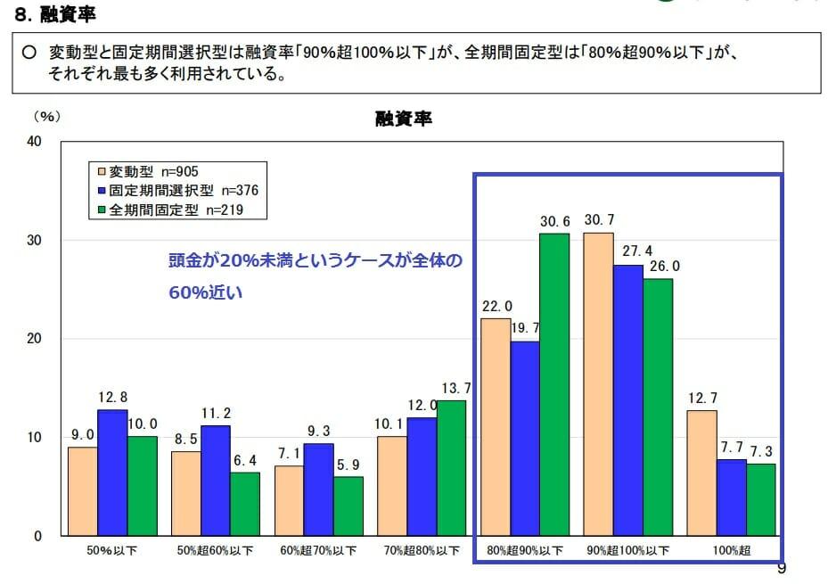 住宅ローンの融資率・頭金について