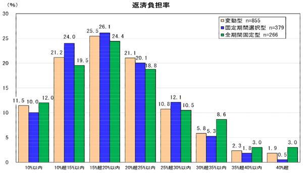 民間住宅ローン利用者の実態調査における返済負担率の調査結果のグラフです。