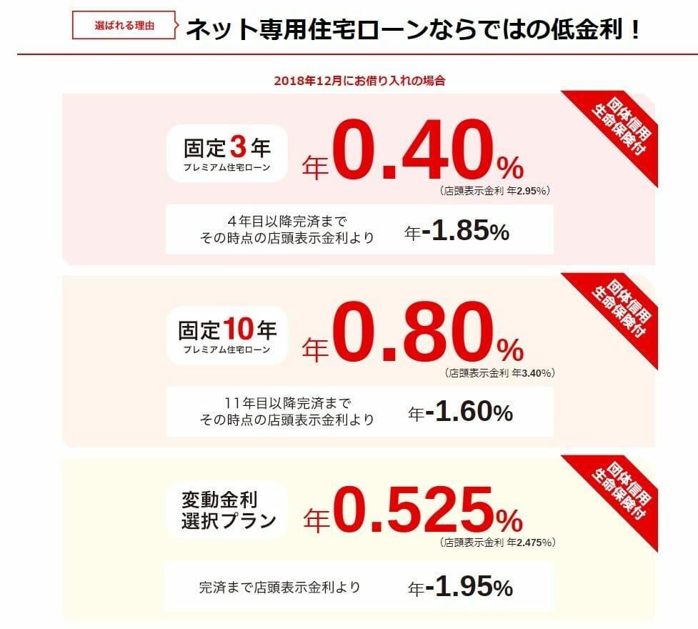 三菱UFJ銀行のネット専用住宅ローンの2018年12月適用金利