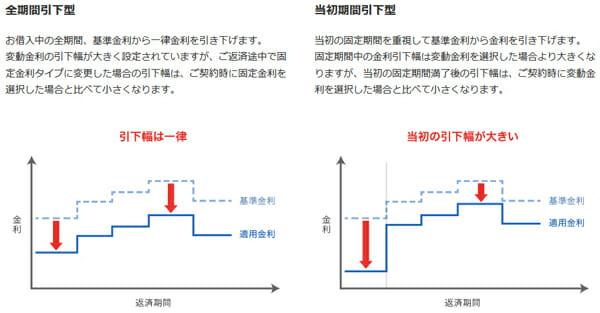 固定金利の当初型と全期間型の違いの説明図です
