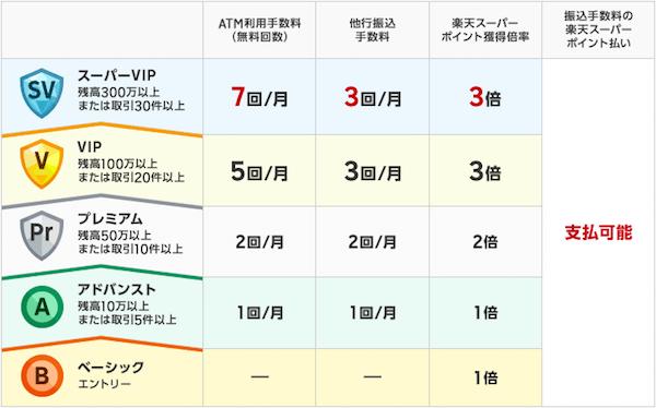 楽天銀行のハッピープログラムの説明図