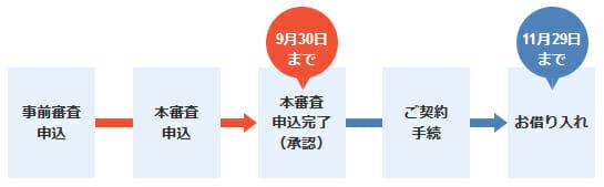 ジャパンネット銀行のキャンペーンの日程です