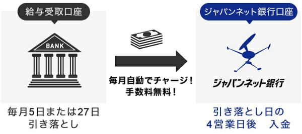 ジャパンネット銀行の定額自動入金サービスの説明図です