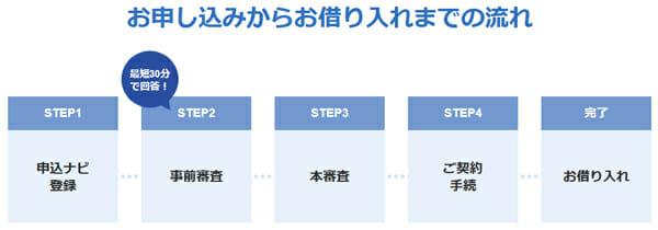 ジャパンネット銀行の取引の流れの説明図です
