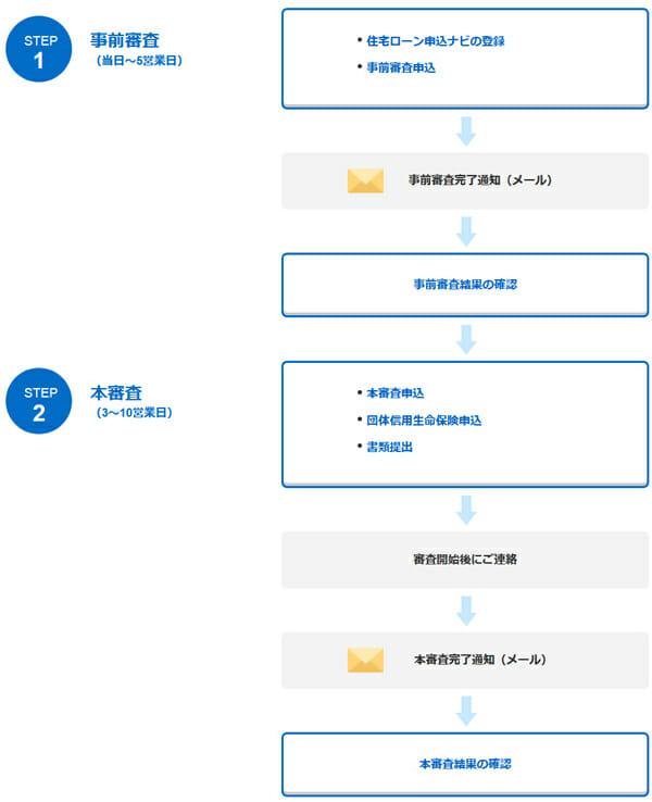 ジャパンネット銀行の申込みから結果が出るまでの流れの説明図です