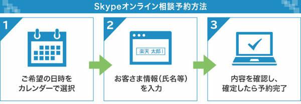 楽天銀行のオンライン相談の予約の仕方説明図