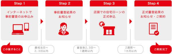 千葉銀行の事前申し込みサービスの手順を説明した画像