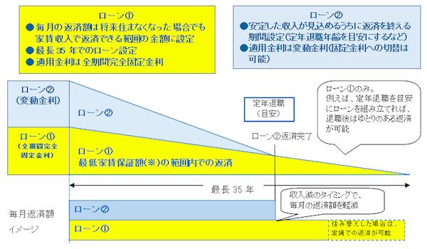 常陽銀行のゆとりライフの説明図です