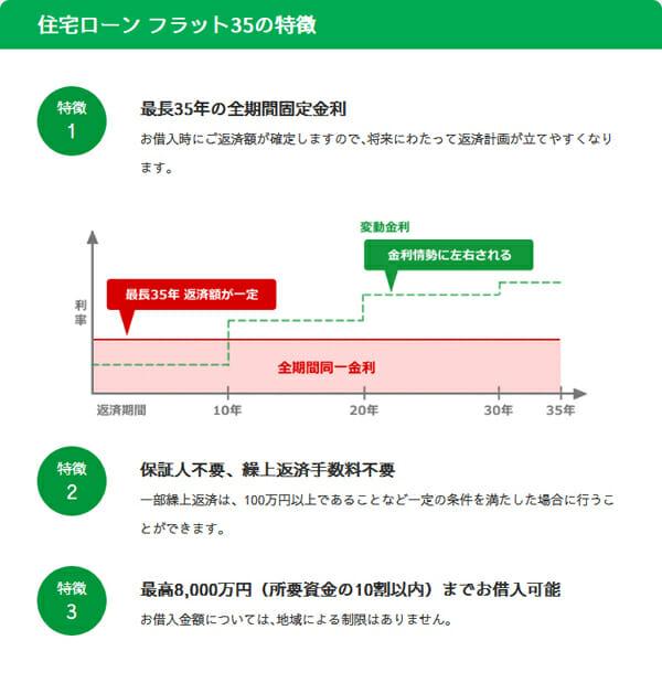 京都銀行のフラット35の特徴の説明図です